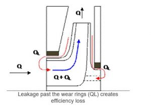 Loss of pump efficiency