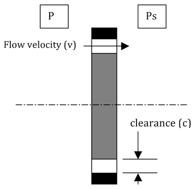 Figure 1b. Concentric rotor side view. Differential pressure from discharge pressure (Pd) to suction pressure (Ps) produces an axial flow of liquid across the wear rings.