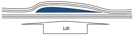 Figure 2. The airplane wing. Higher velocity over the top of the wing results in an area of relatively lower pressure. Lower velocity under the wing results in a relatively higher pressure. The result is upwards force (lift) that allows the airplane to fly.