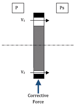 Figure 3b. (bottom) Non-concentric rotor side view. The relative difference in velocity (V1 > V2) results in a net corrective force on the rotor - i.e. The Lomakin Effect.