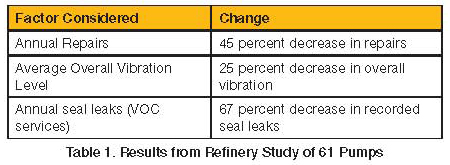 Results from Refinery Study of 61 Pumps